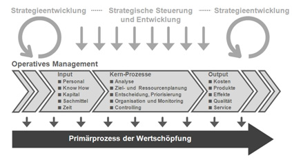 Abb. 12: Strategisches und operatives Management