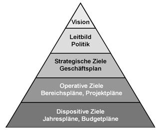 Abb. 2: Unternehmenspyramide - Zielhierarchie im Überblick