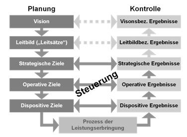 Abb. 3: Planungssystematik