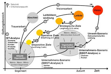 Abb. 7: Strategieentwicklung - Gesamtarchitektur (Überblick)
