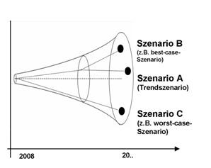 Abb. 8: Szenarien mit den Varianten Trend-, Best-case- und Worst-case-Szenario