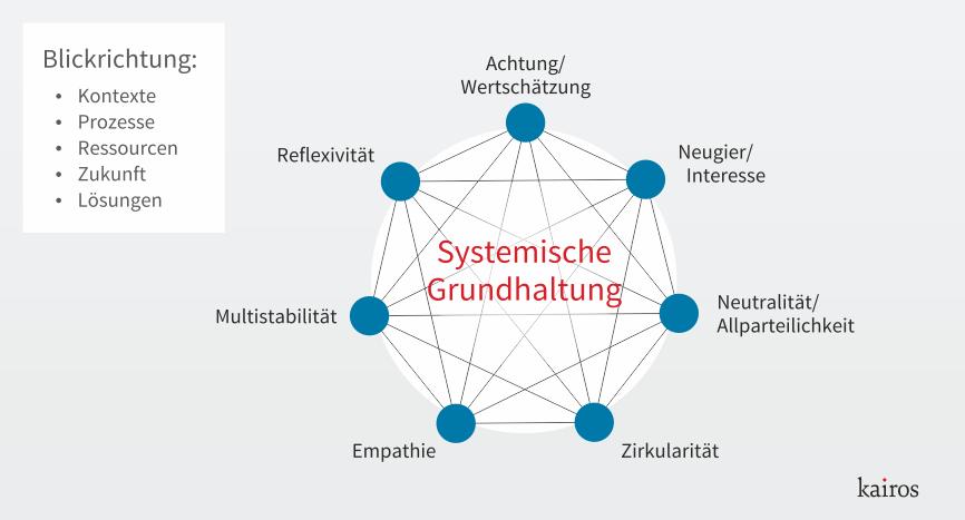 Systemische Grundhaltung
