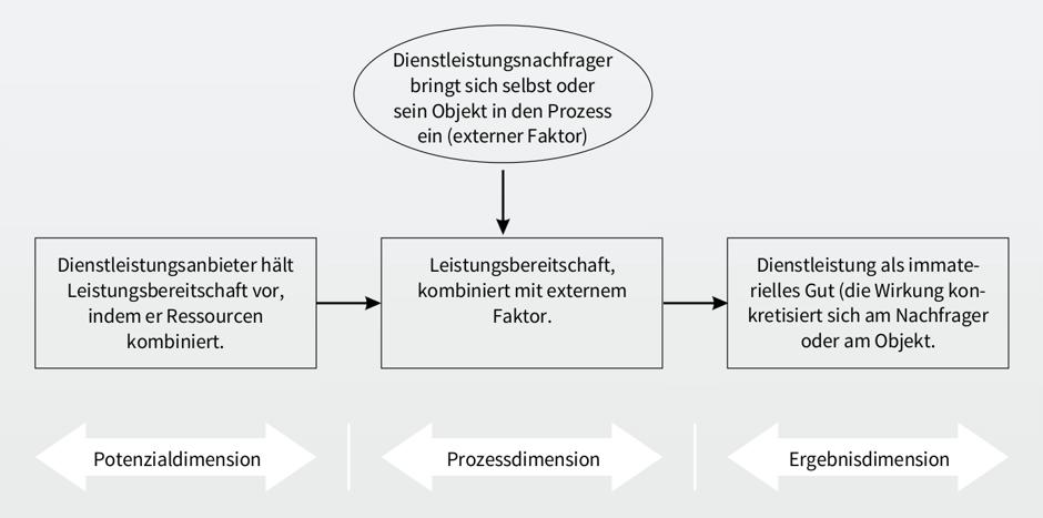 DLDimensionen