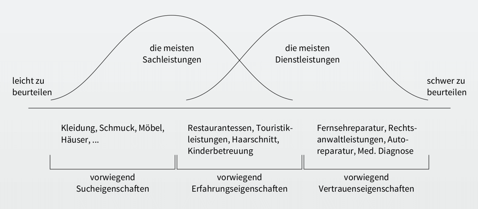 informationsoekonomisches_gueterspektrum