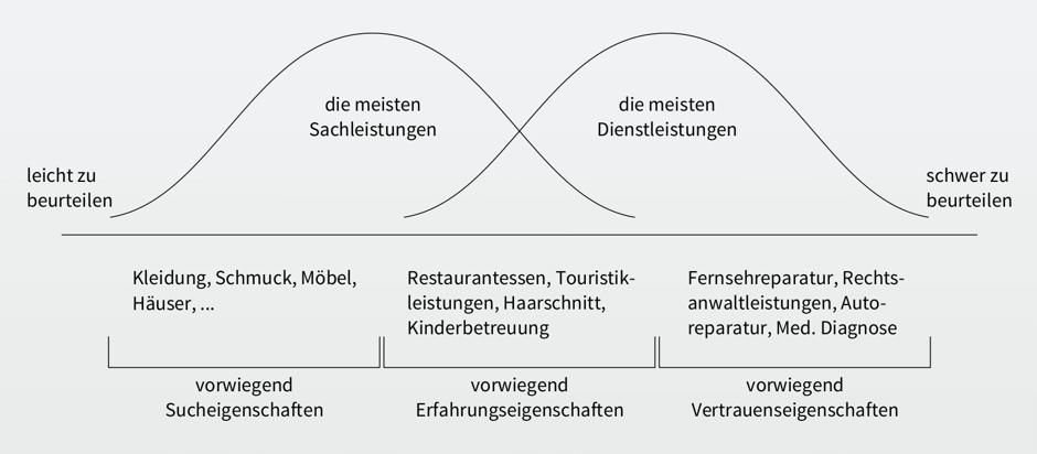informationsoekonomisches_gueterspektrum