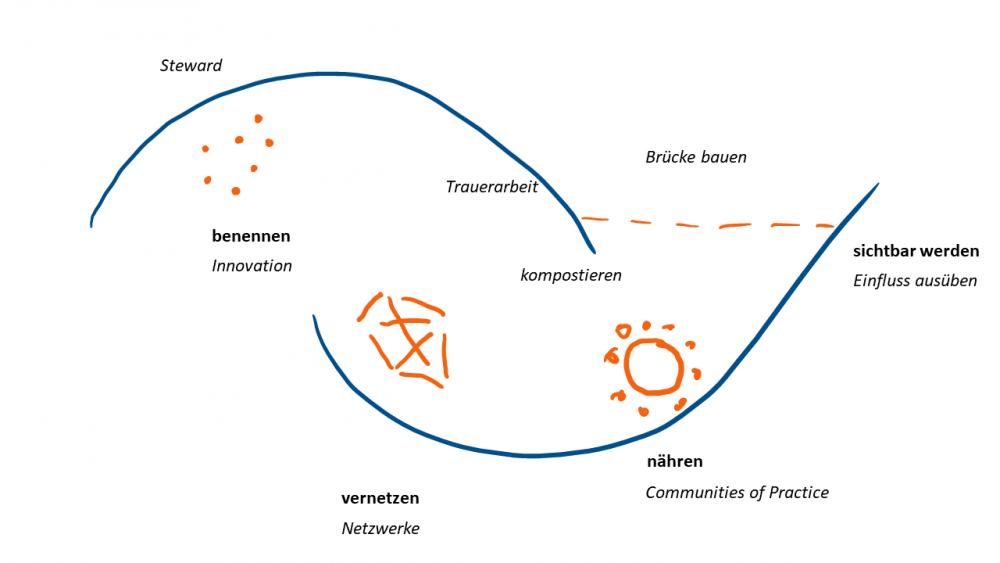 "Abbildung 1) Konzept der ""two loops"" des Berkana Instituts"